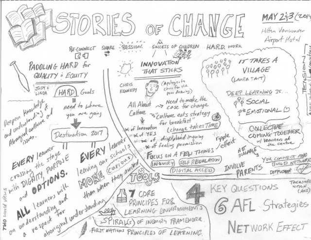 NOII Symposium - Stories of Change Sketchnote